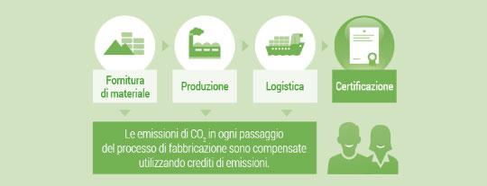 carbon_footprint_stampanti_konica-minolt_schema_emissioni